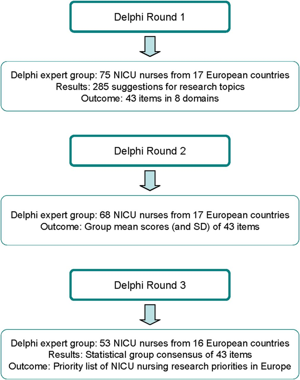 European neonatal intensive care nursing research priorities: an e ...
