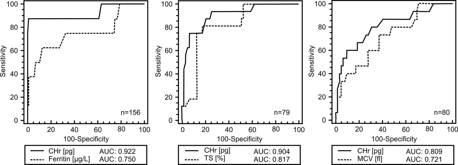 Reticulocyte haemoglobin content as a marker of iron