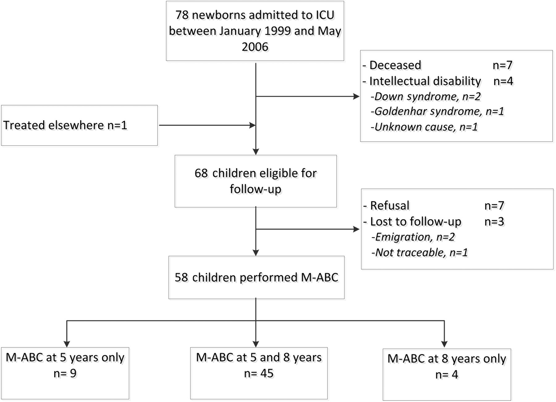 developmental problems in patients with oesophageal atresia a
