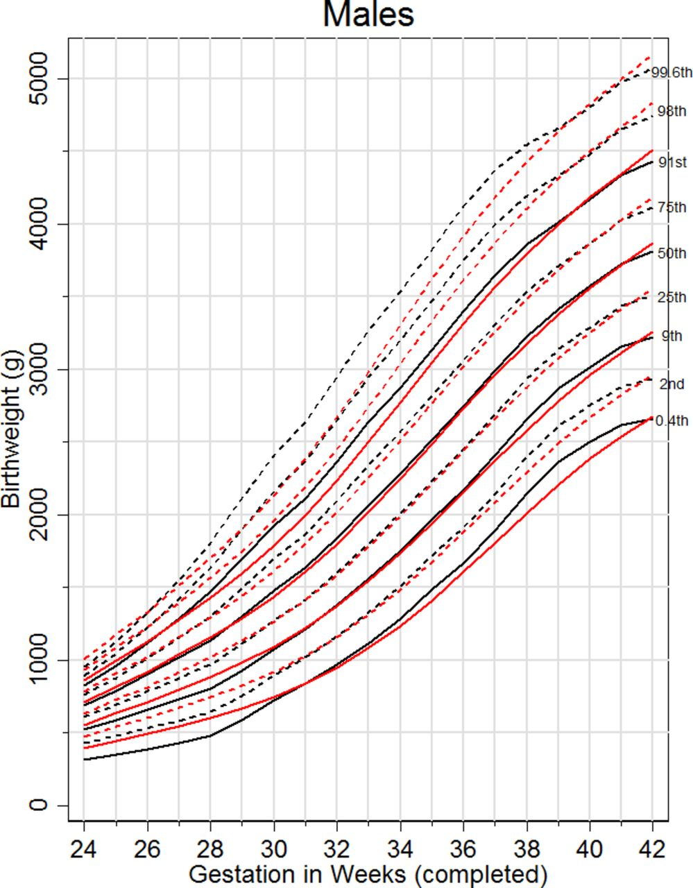 Updated birth weight centiles for England and Wales | ADC