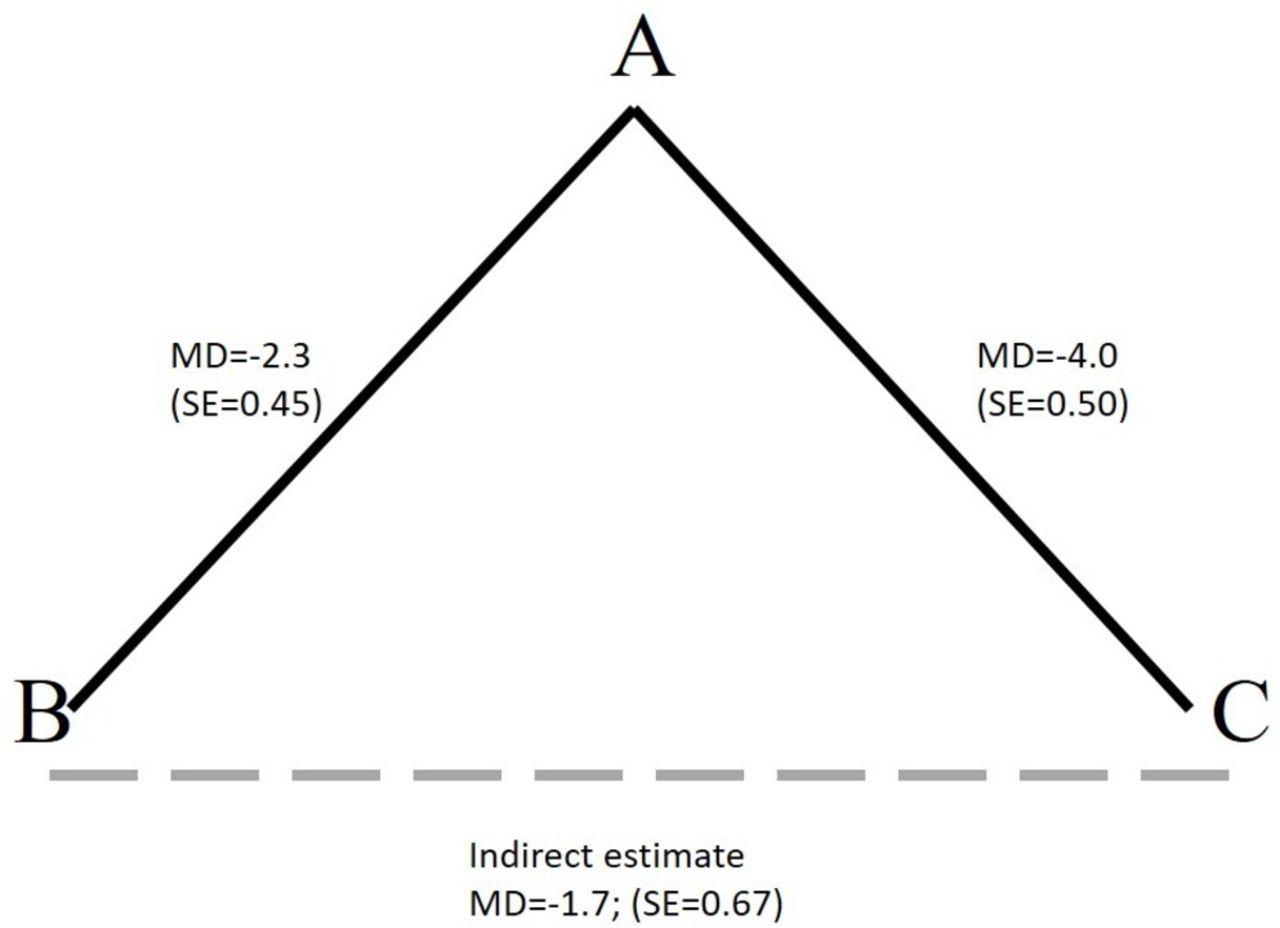 Md Analysis