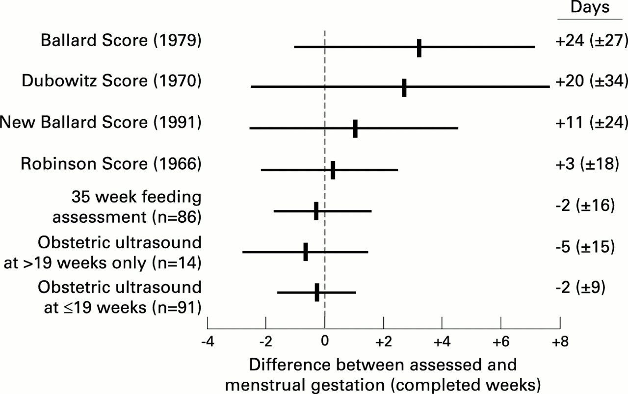 gestational assessment assessed | adc fetal & neonatal edition