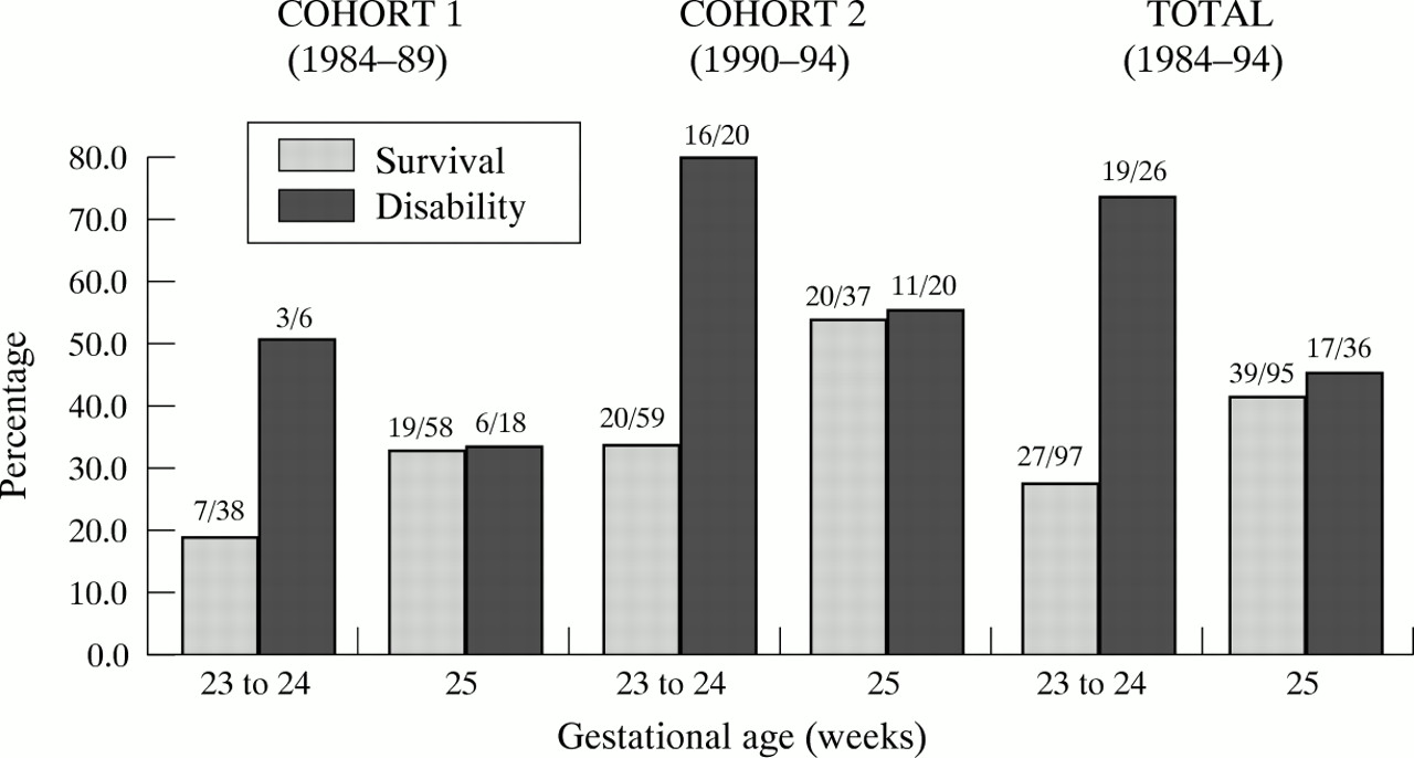 Increased survival and deteriorating developmental outcome ...