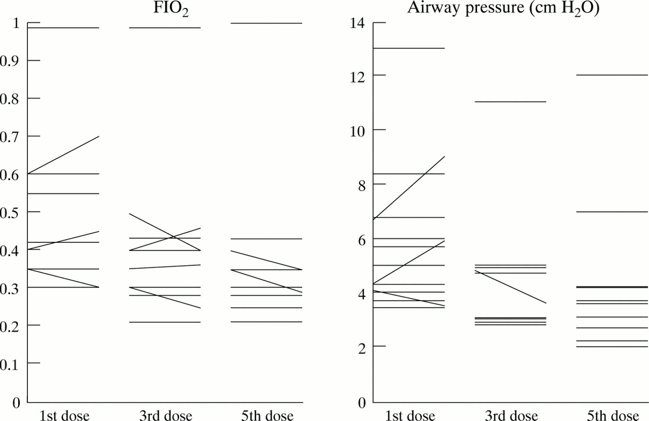 Cerebral haemodynamics in preterm infants after exposure to
