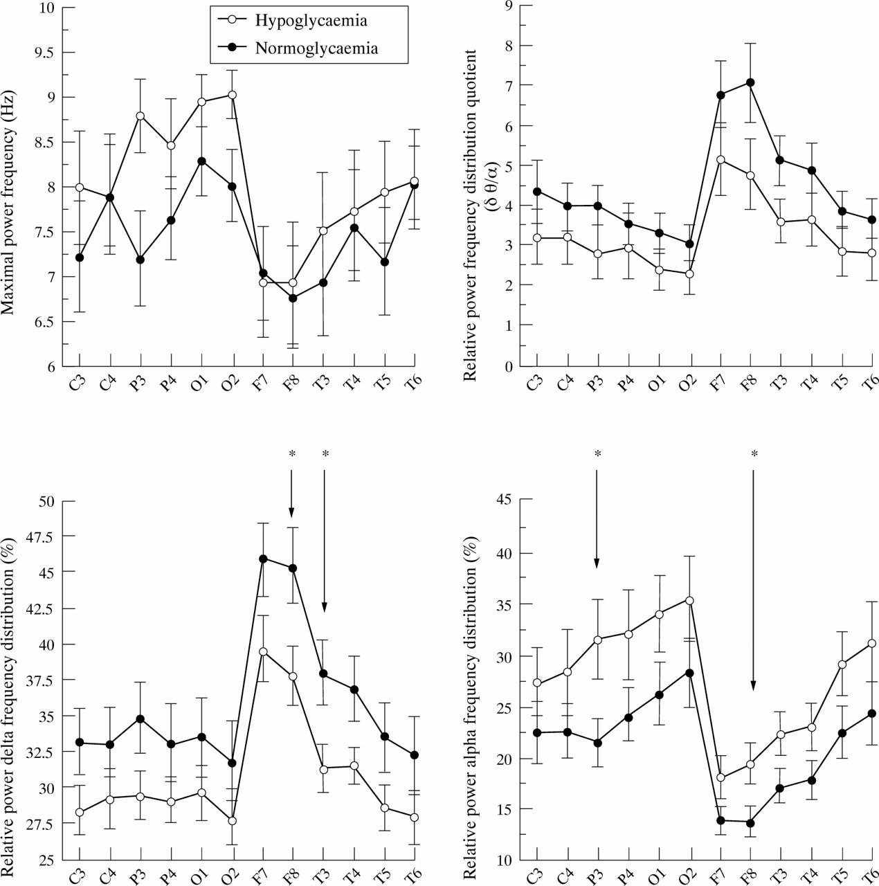 Long term neurological dysfunction and neonatal