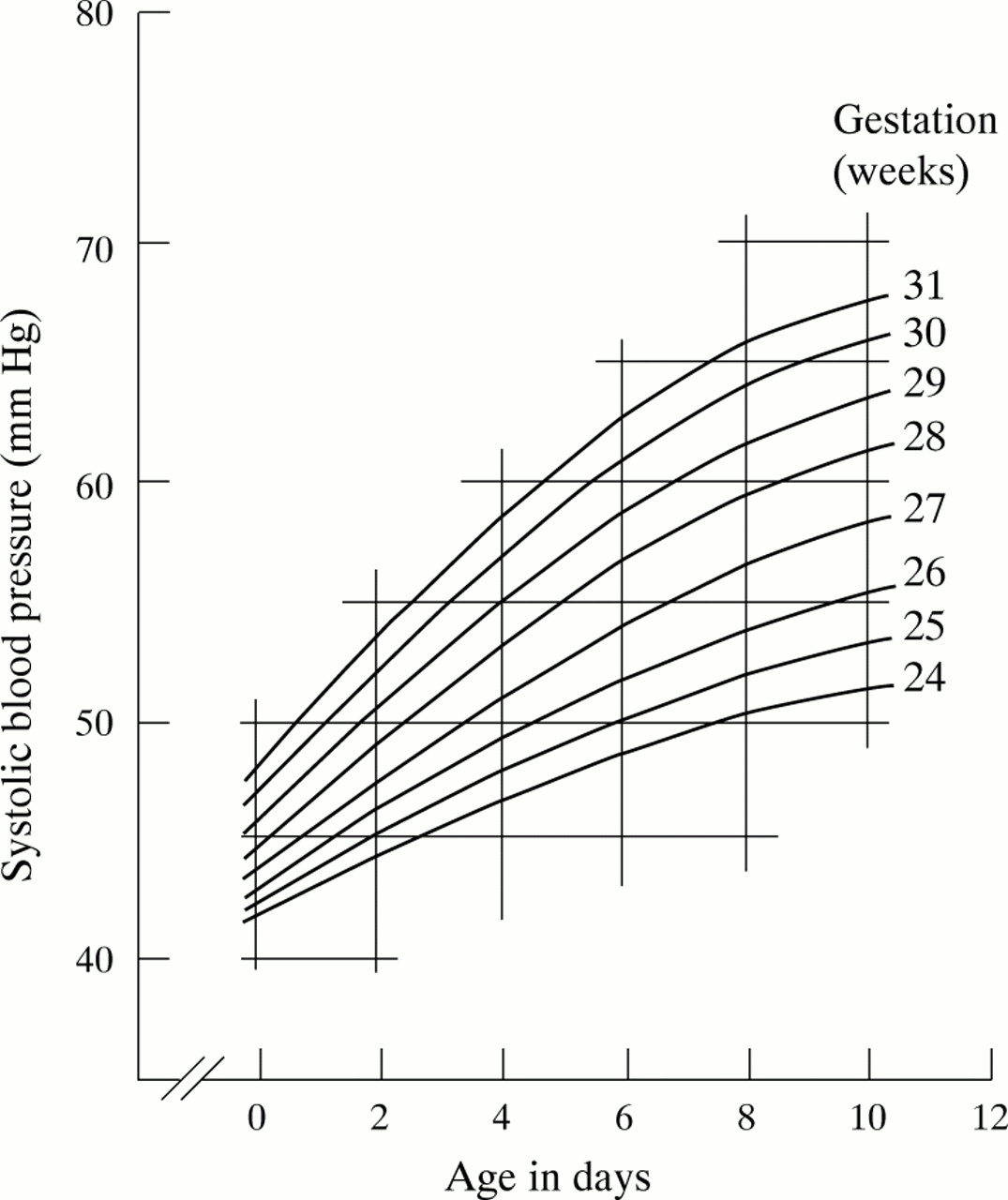 Systolic Blood Pressure In Babies Of Less Than 32 Weeks Gestation