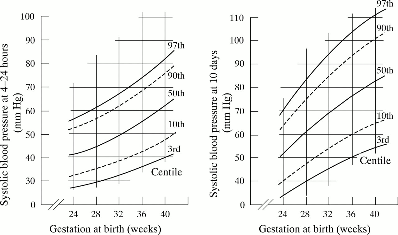 Systolic blood pressure in babies of less than 32 weeks gestation download figure nvjuhfo Gallery