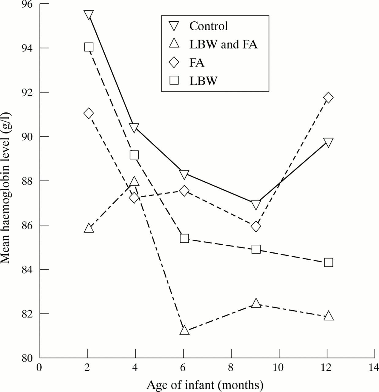 Changes in haemoglobin levels in infants in Malawi: effect