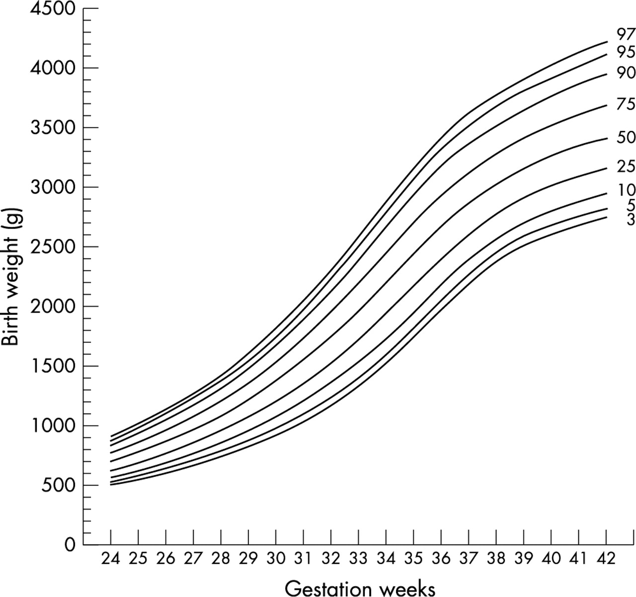 Updated gestational age specific birth weight crown heel length download figure nvjuhfo Gallery