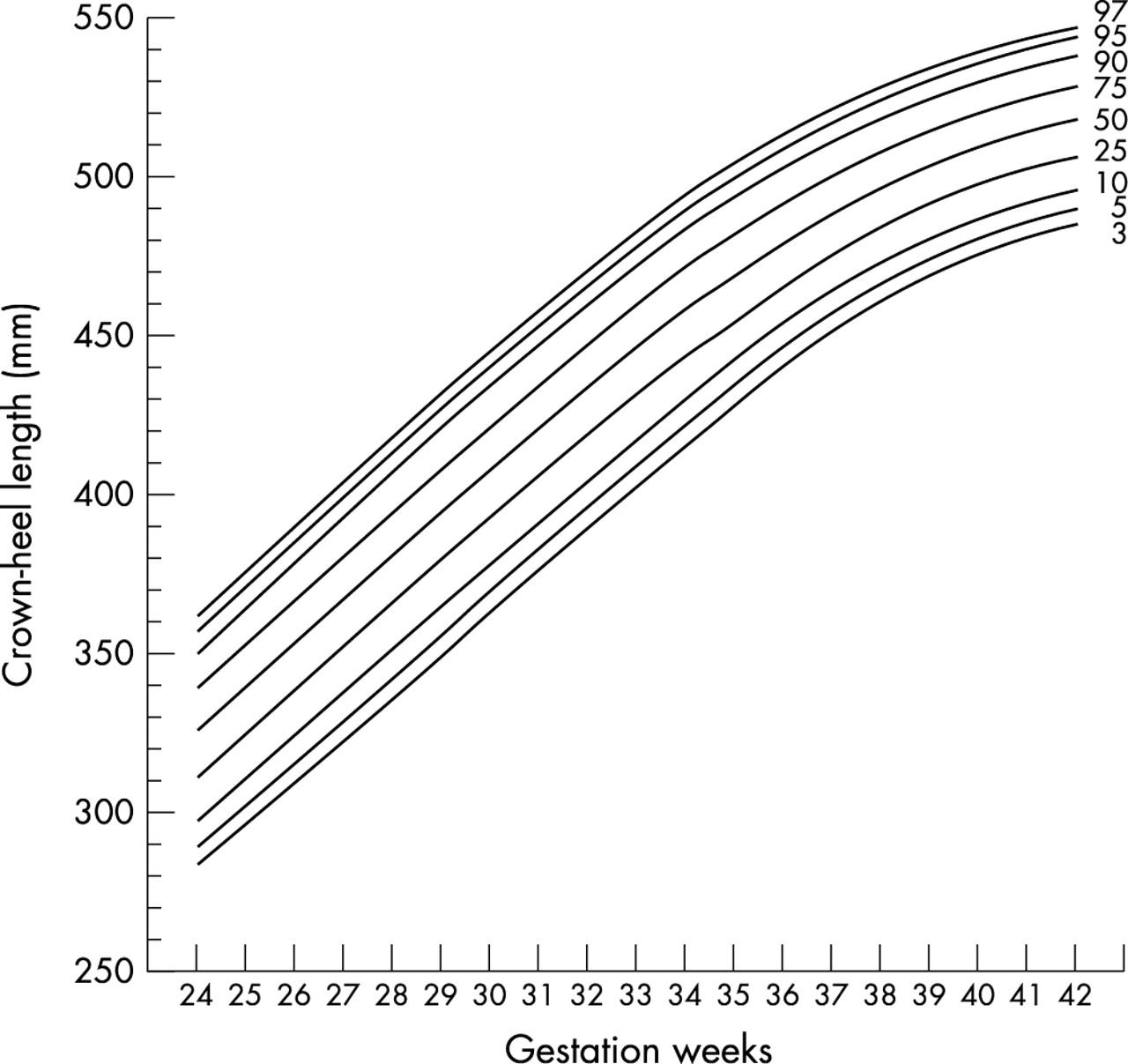Updated gestational age specific birth weight, crown-heel