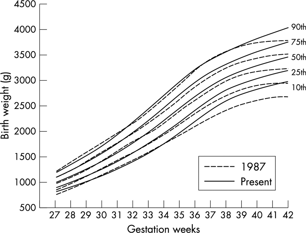 Updated gestational age specific birth weight crown heel length download figure geenschuldenfo Choice Image