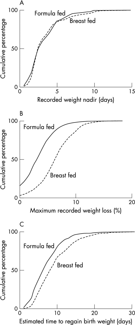 Neonatal Weight Loss In Breast And Formula Fed Infants Adc Fetal