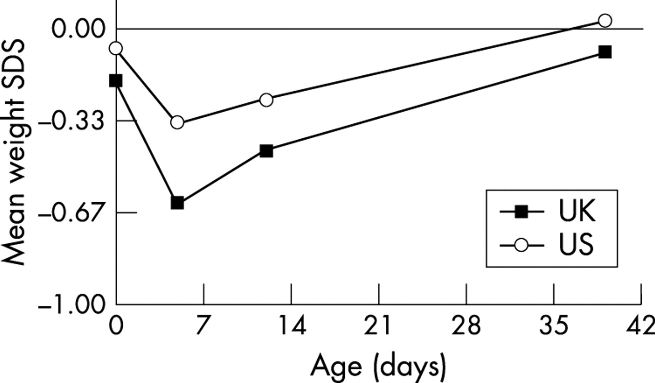 Postnatal weight loss in term infants what is normal and do download figure geenschuldenfo Gallery