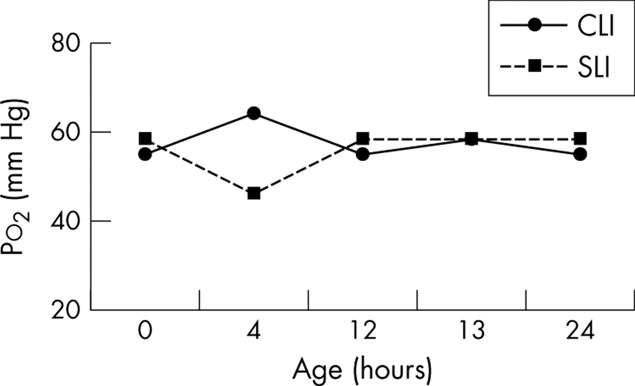 Does sustained lung inflation at resuscitation reduce lung injury in