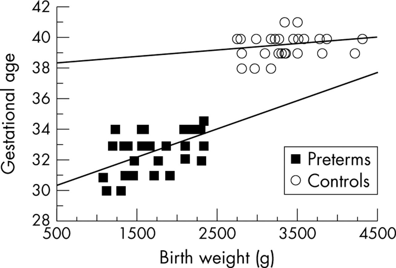 Cognitive development in low risk preterm infants at 3–4