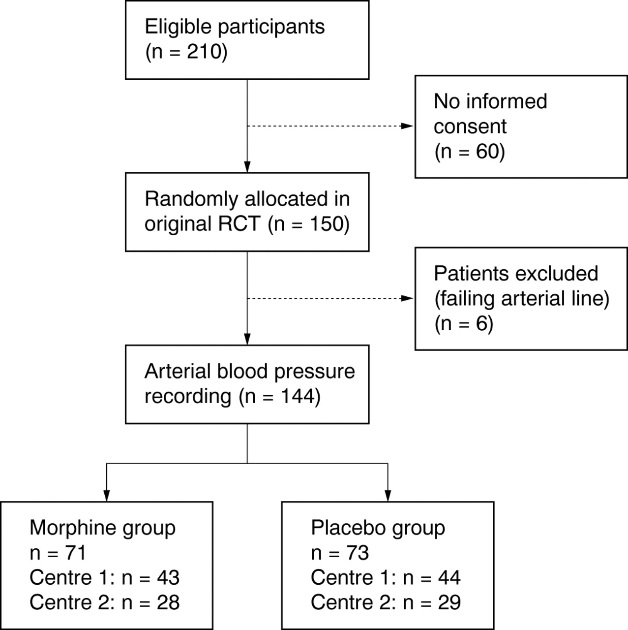 Morphine In Ventilated Neonates Its Effects On Arterial Blood