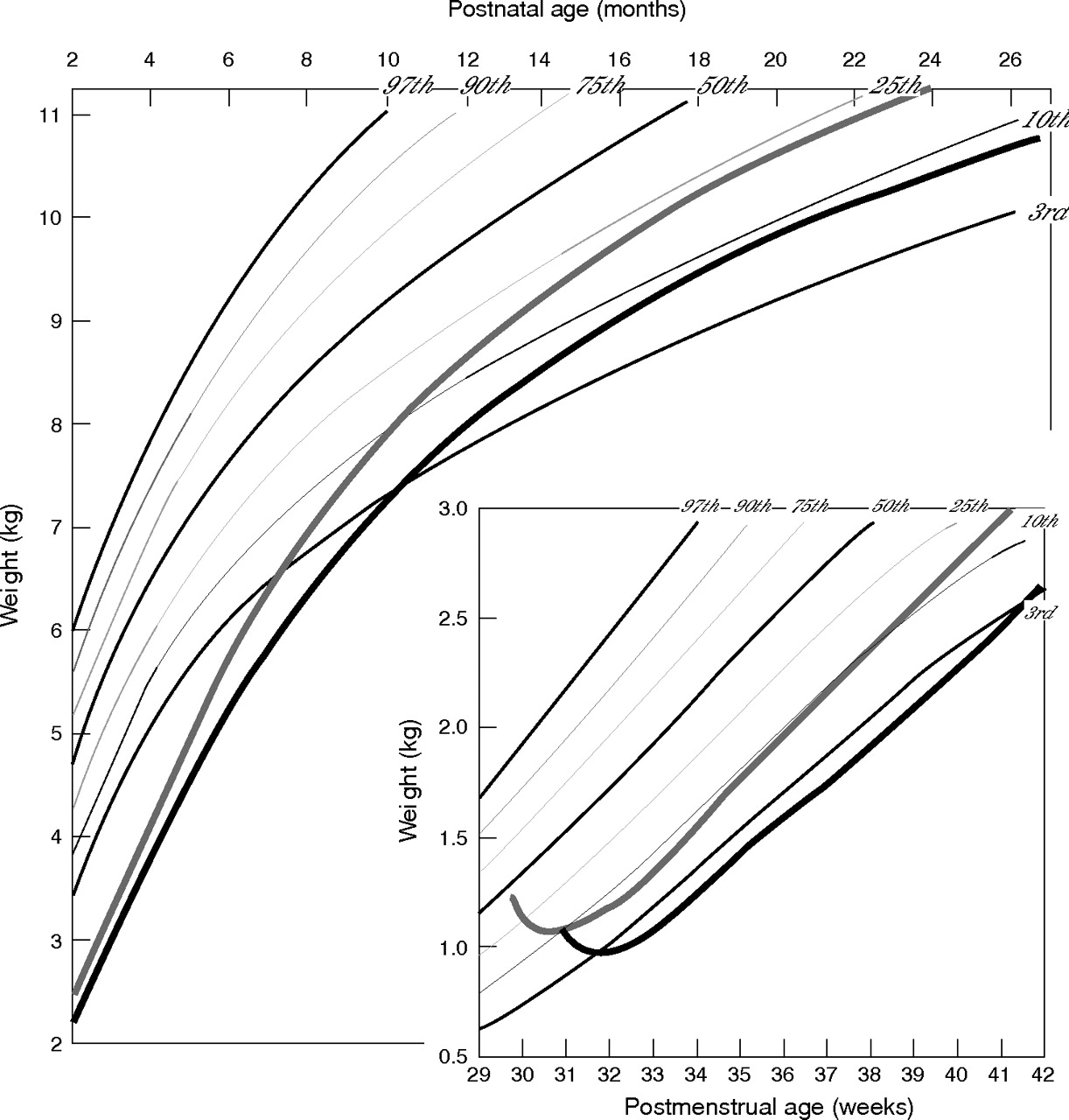 Postnatal weight increase and growth velocity of very low download figure nvjuhfo Images