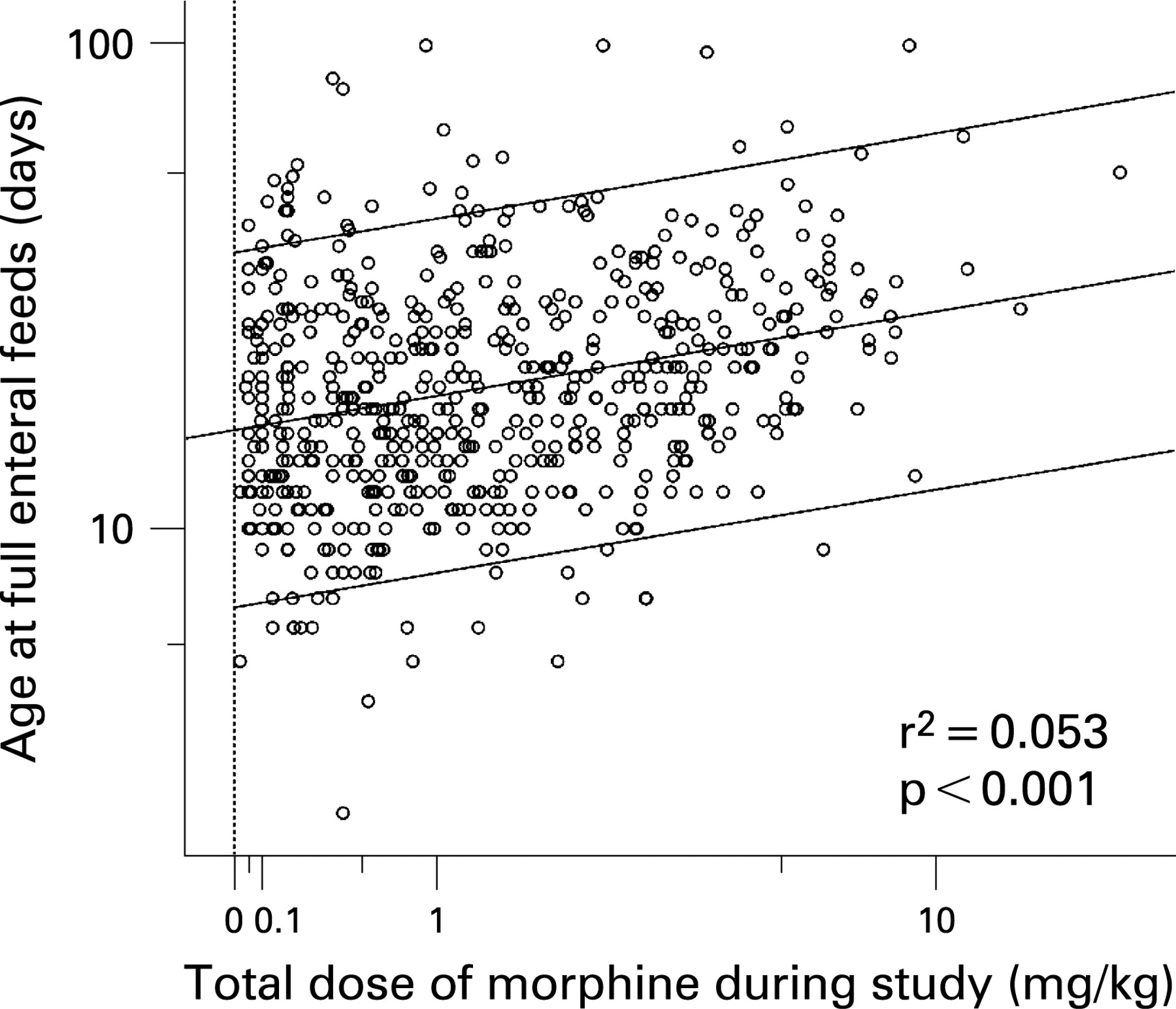Morphine analgesia and gastrointestinal morbidity in