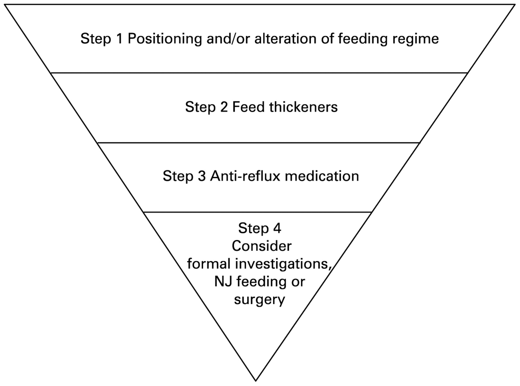 Gastrooesophageal Reflux Disease In Preterm Infants Current Still Diagram Download Figure