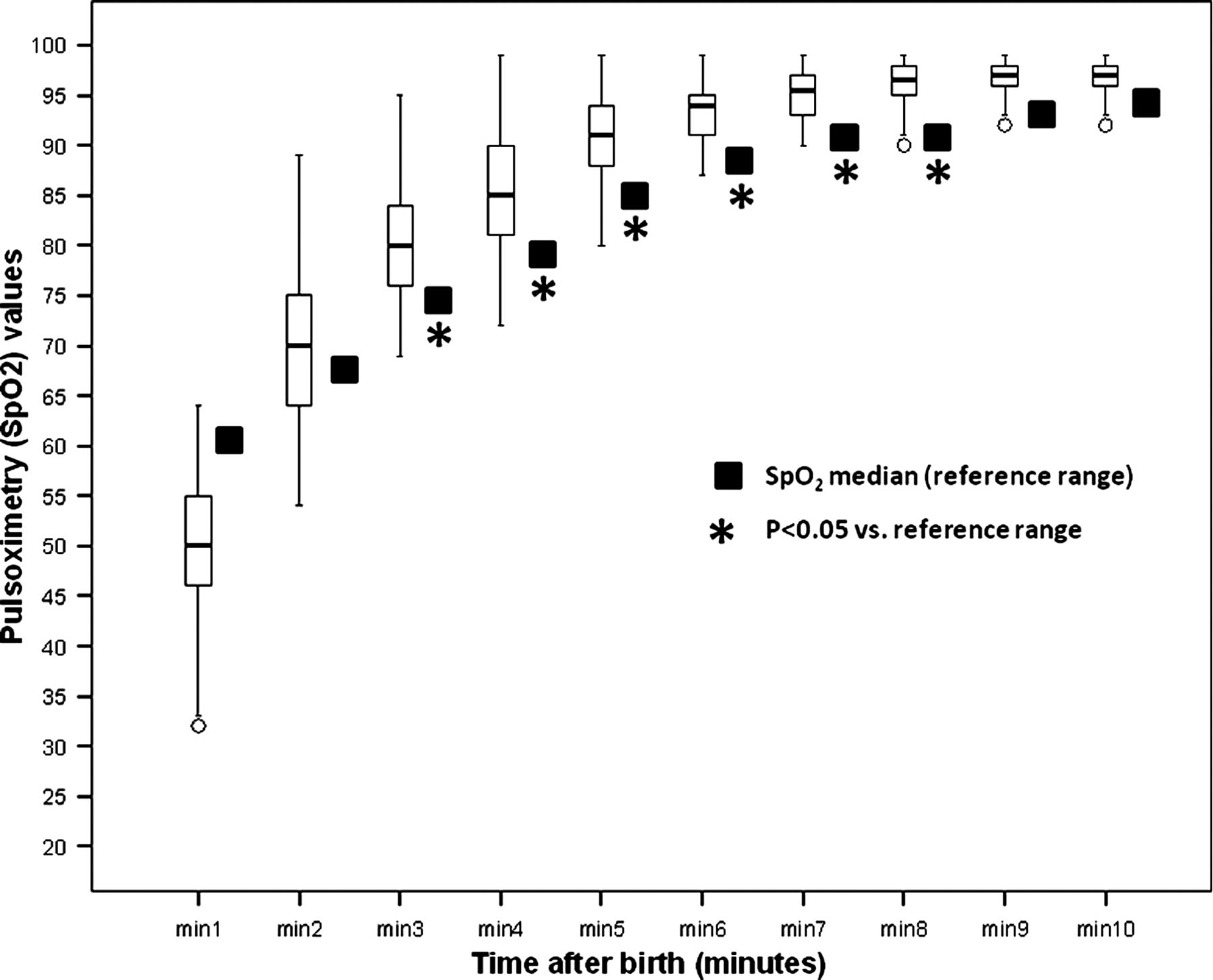 Oxygen saturation after birth in preterm infants treated with