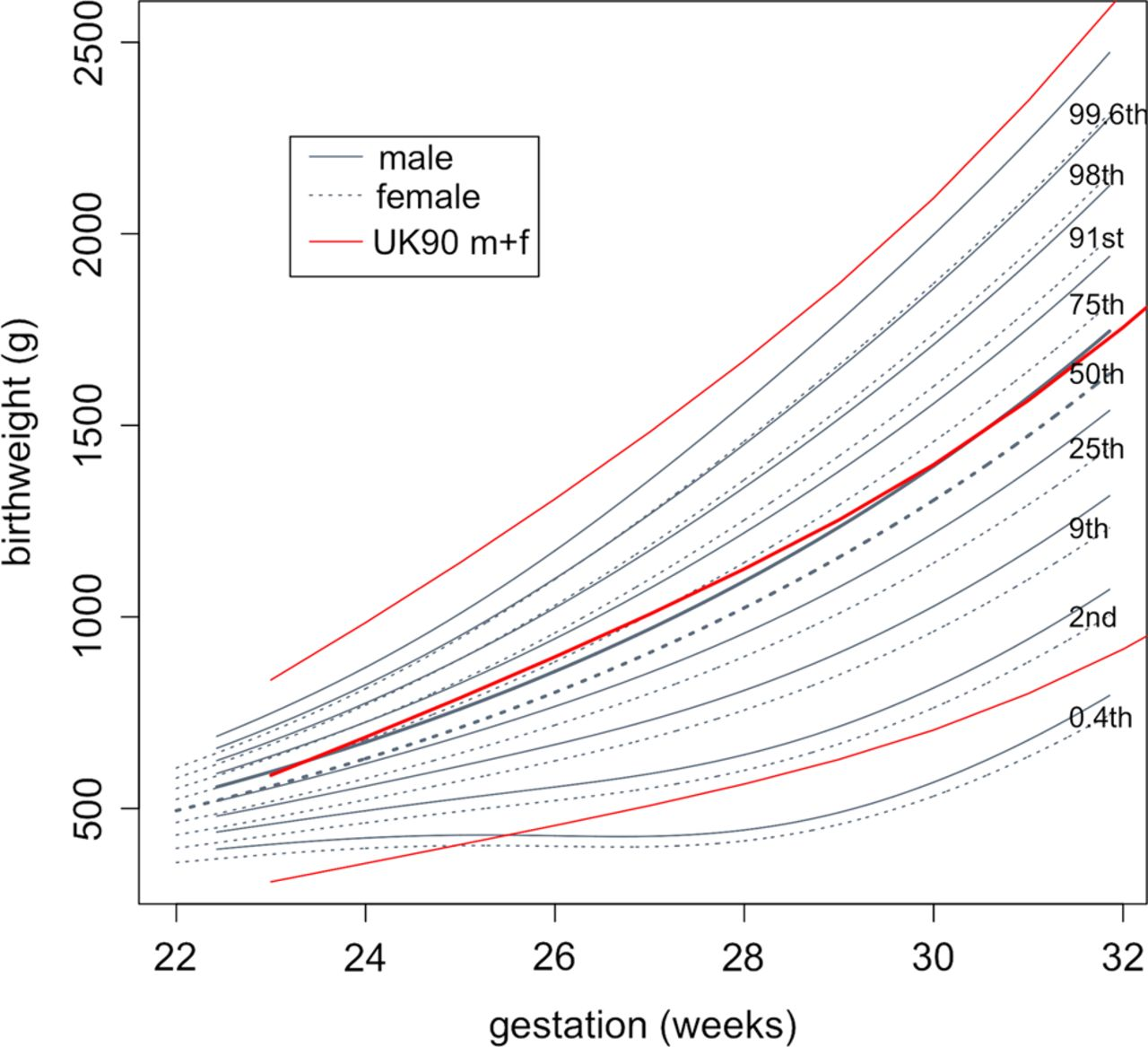 Birth weight and longitudinal growth in infants born below 32 weeks download figure geenschuldenfo Choice Image