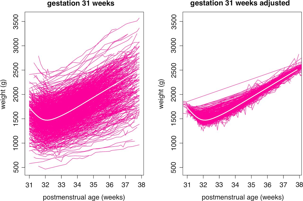 birth weight and longitudinal growth in infants born below