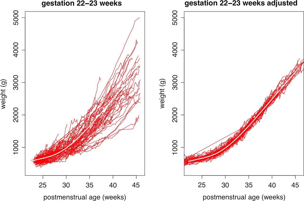 Birth weight and longitudinal growth in infants born below 32 download figure nvjuhfo Gallery
