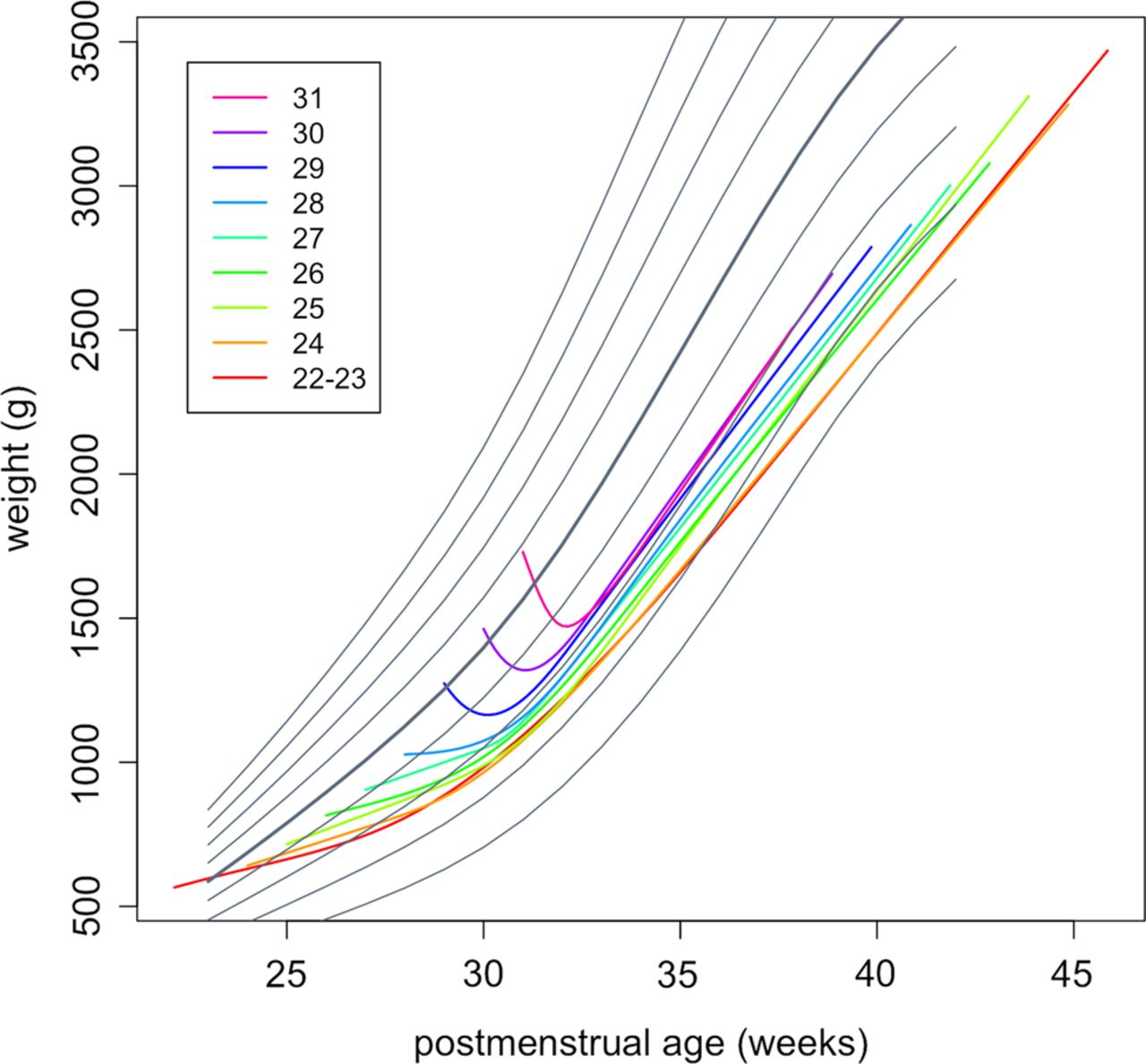 Birth weight and longitudinal growth in infants born below 32 download figure nvjuhfo Images