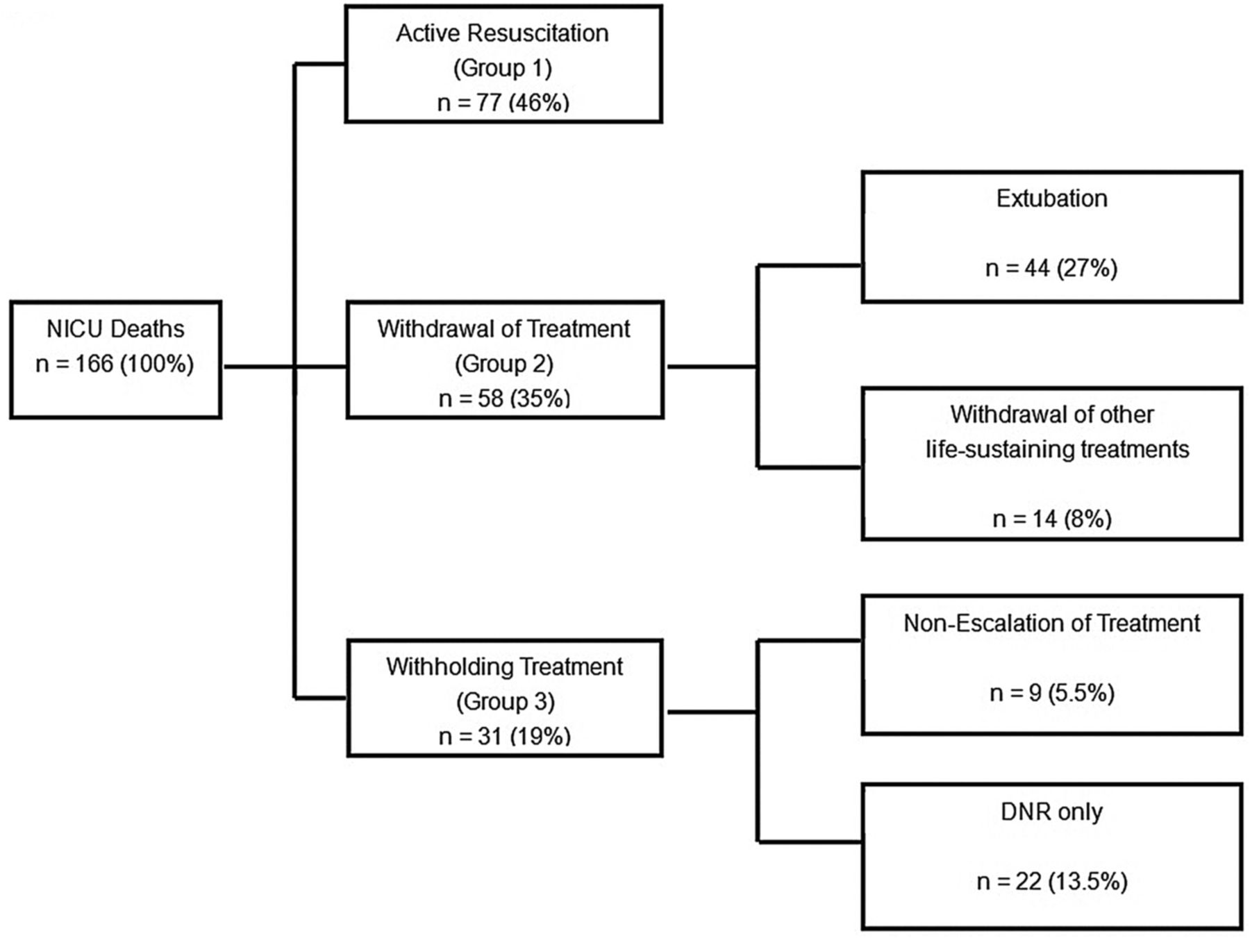 End of life decision making for newborns a 12 year experience in download figure geenschuldenfo Image collections
