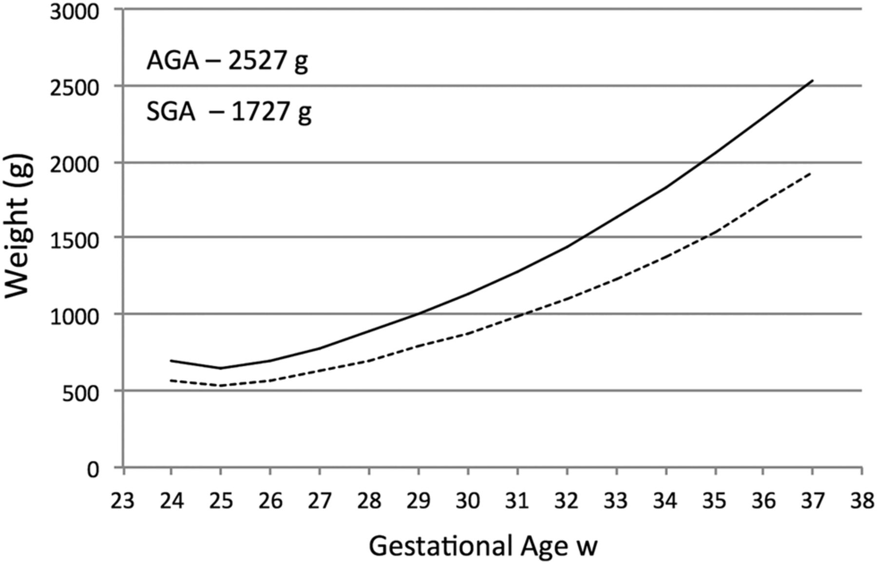 Improving growth in preterm infants during initial hospital stay download figure nvjuhfo Images