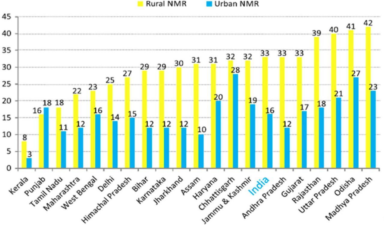 Current status of neonatal intensive care in India