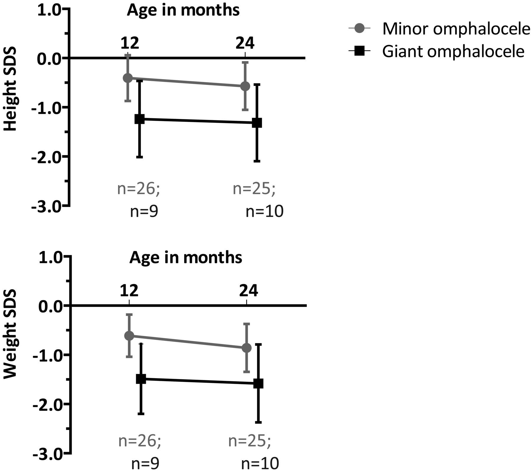 Omphalocele From Diagnosis To Growth And Development At 2 Years Of Series Circuit Definition For Kids Download Figure