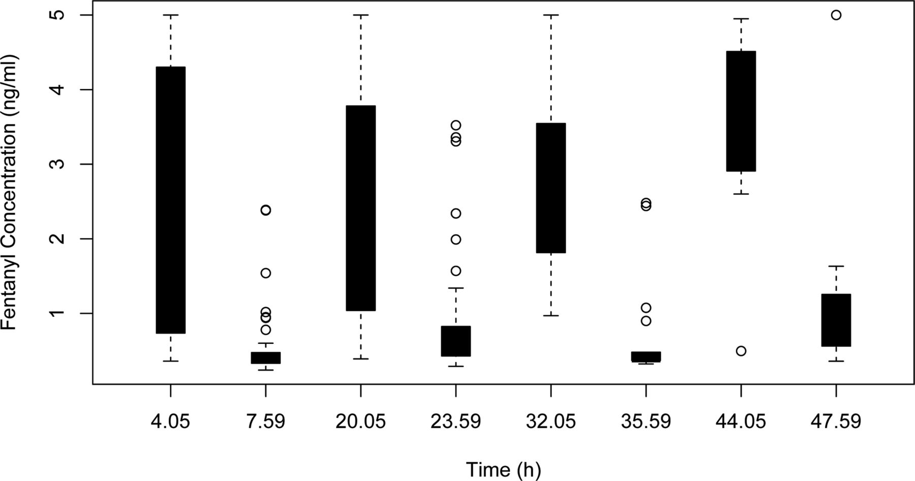 continuous infusion versus intermittent bolus doses of fentanyl for